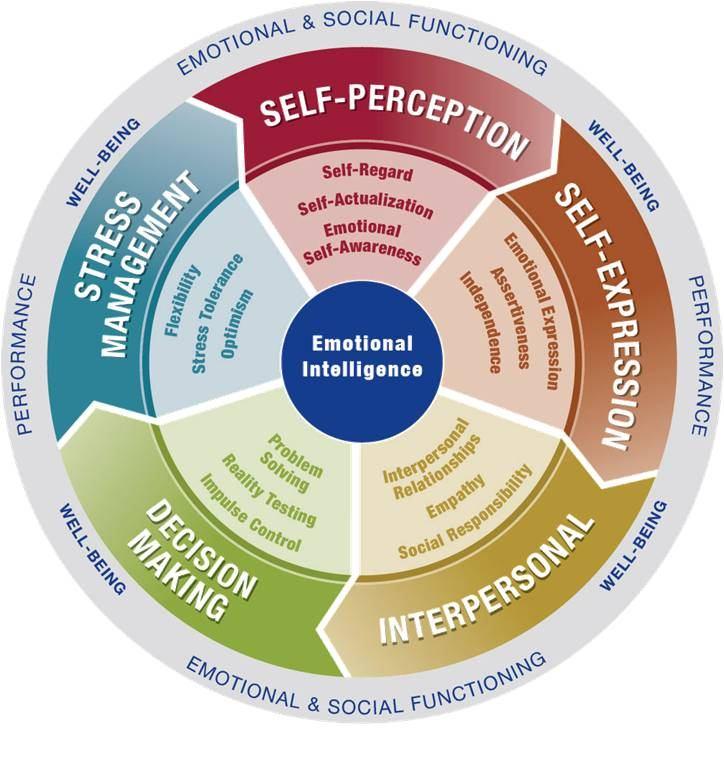 РЕЧНИК на понятията – Емоционална Интелигентност